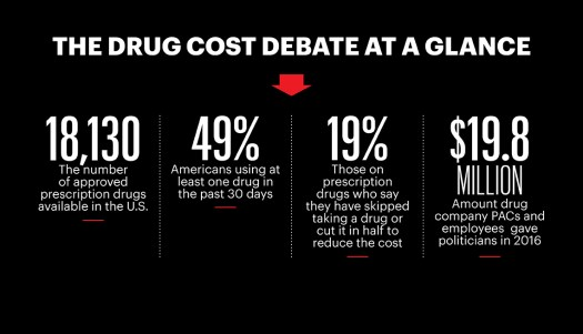 The Drug Cost Debate at a glance 2
