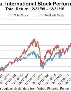 Us vs international stock performance chart also right and wrong reasons to own stocks rh aarp