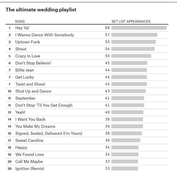 wedding reception songs playlist