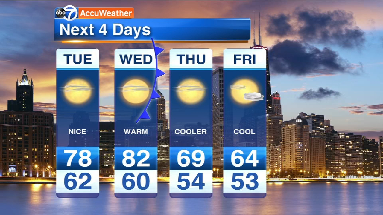 Chicago Weather Sunny Warm Very Nice Tuesday Abc7 Chicago