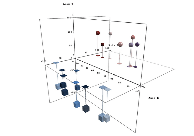 Create 3D bubble charts in Excel with the 5dchart Add-in