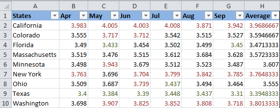 The font color is changed based on 2 conditional formatting rules.