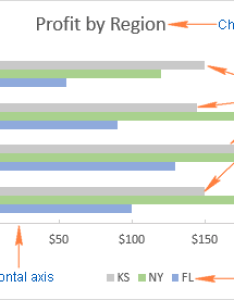 An excel bar chart also how to make  graph in rh ablebits