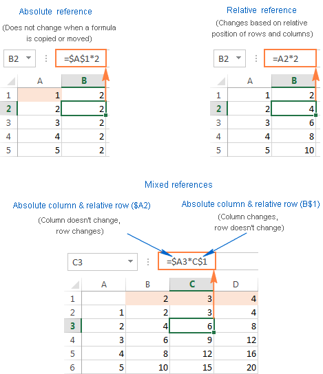Excel formulas with examples