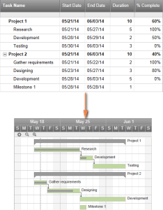 Interactive online gantt chart creator also how to make in excel step by guidance and templates rh ablebits