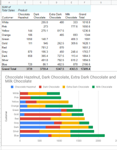Pivot table and chart also google sheets tutorial  how to create examples rh ablebits