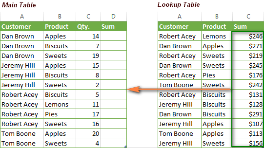 Excel INDEX / MATCH function instead of VLOOKUP – formula examples
