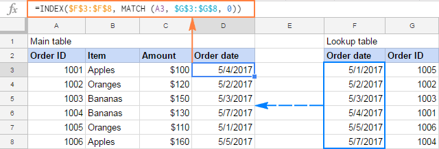 Vlookup In Sheets With Formula Examples