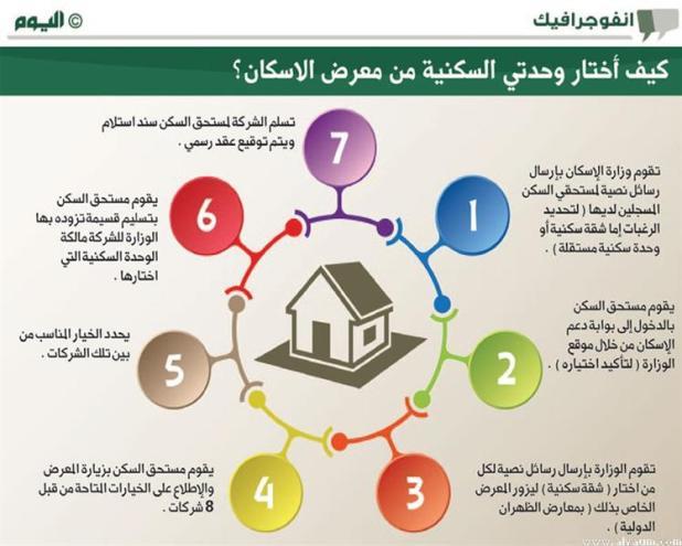 «الإسكان» تستعد لتأكيد خيارات مستحقي الشقق السكنية بالشرقية
