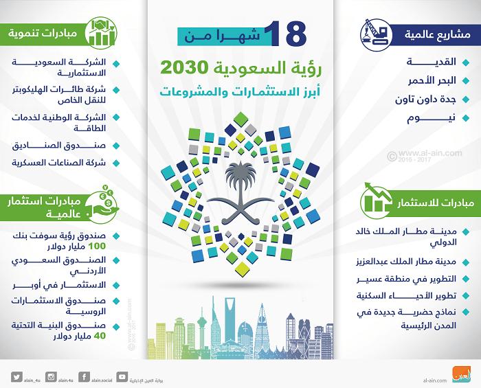 الاقتصاد السعودي إنجازات وتطورات تتسم بالتنوع والاستدامة