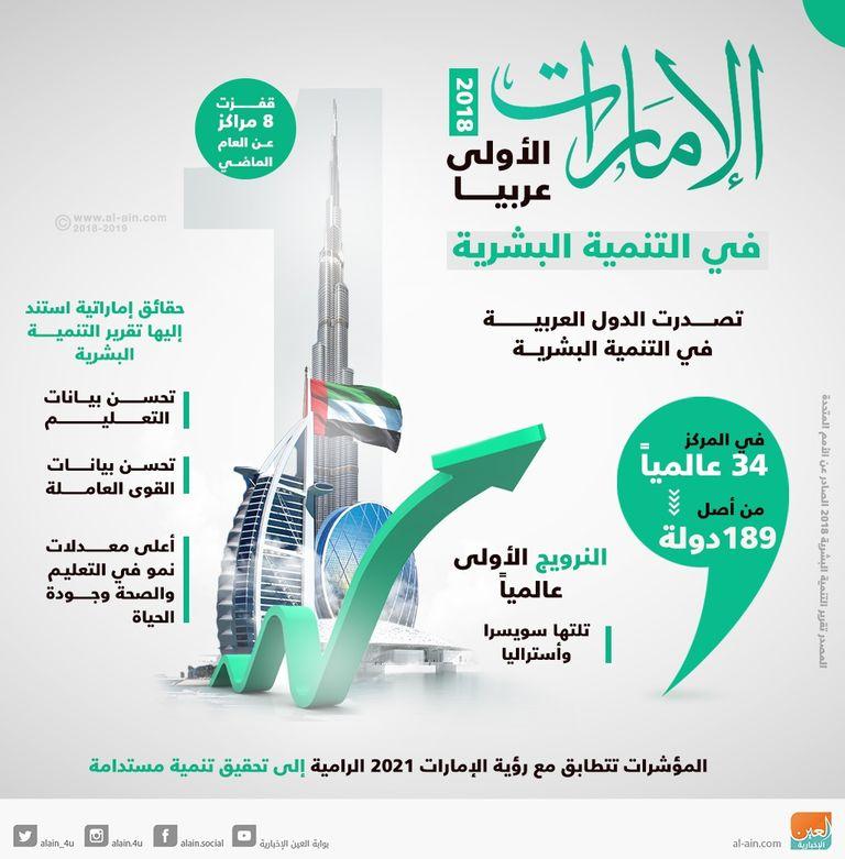 إنفوجراف الإمارات الأولى عربيا في التنمية البشرية