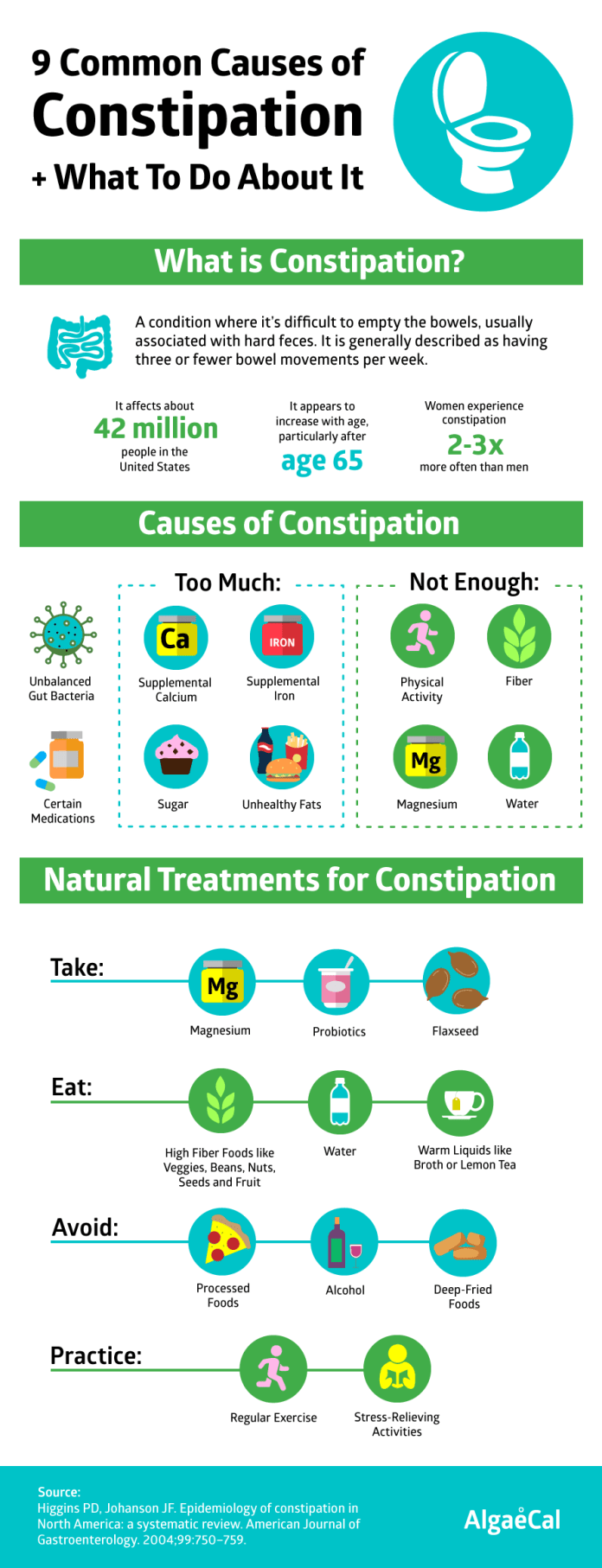 Constipation and your diet