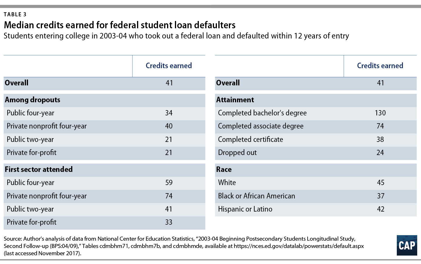 Who Are Student Loan Defaulters