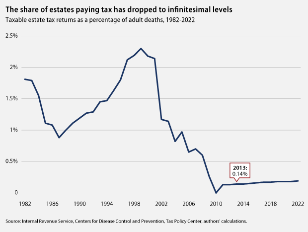 Estate Tax Loopholes