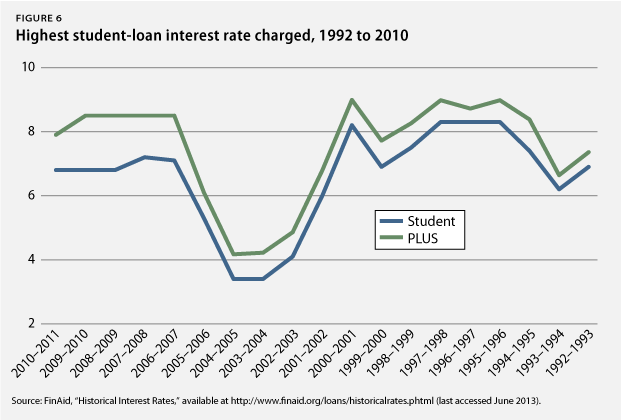 You work hard for your money, and you want your money to work hard for you. A Comprehensive Analysis of the Student-Loan Interest-Rate