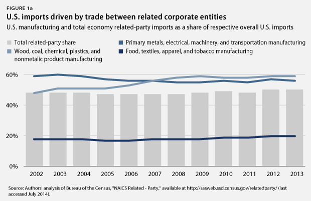 Offshoring Work Is Taking A Toll On The U S Economy