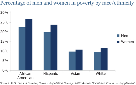 Image result for percent poor in america women