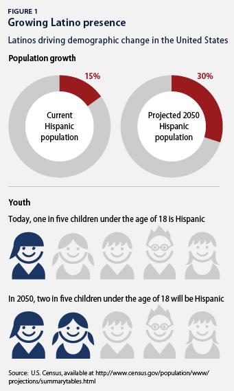 growing latino presence
