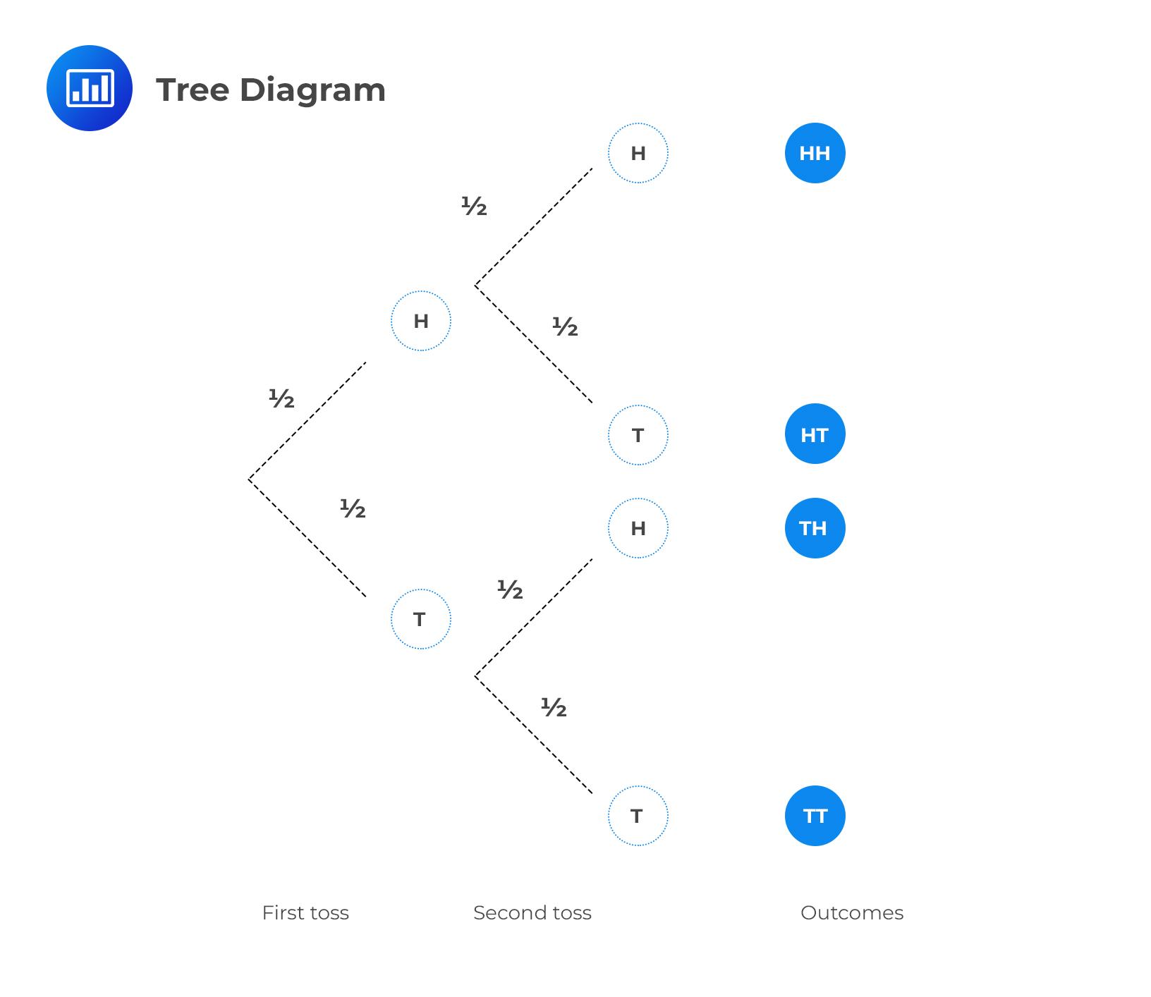 Tree Diagram Example Question Cfa Level I