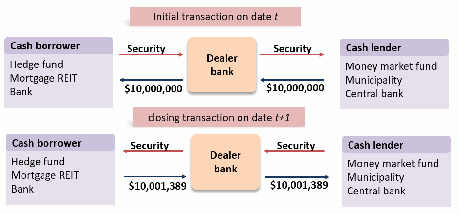 Repurchase Agreements and Financing   AnalystPrep - FRM Part 2