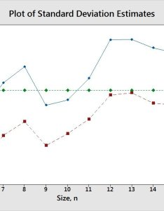 Xbar  chart versus  also when to use an rh andrewmilivojevich