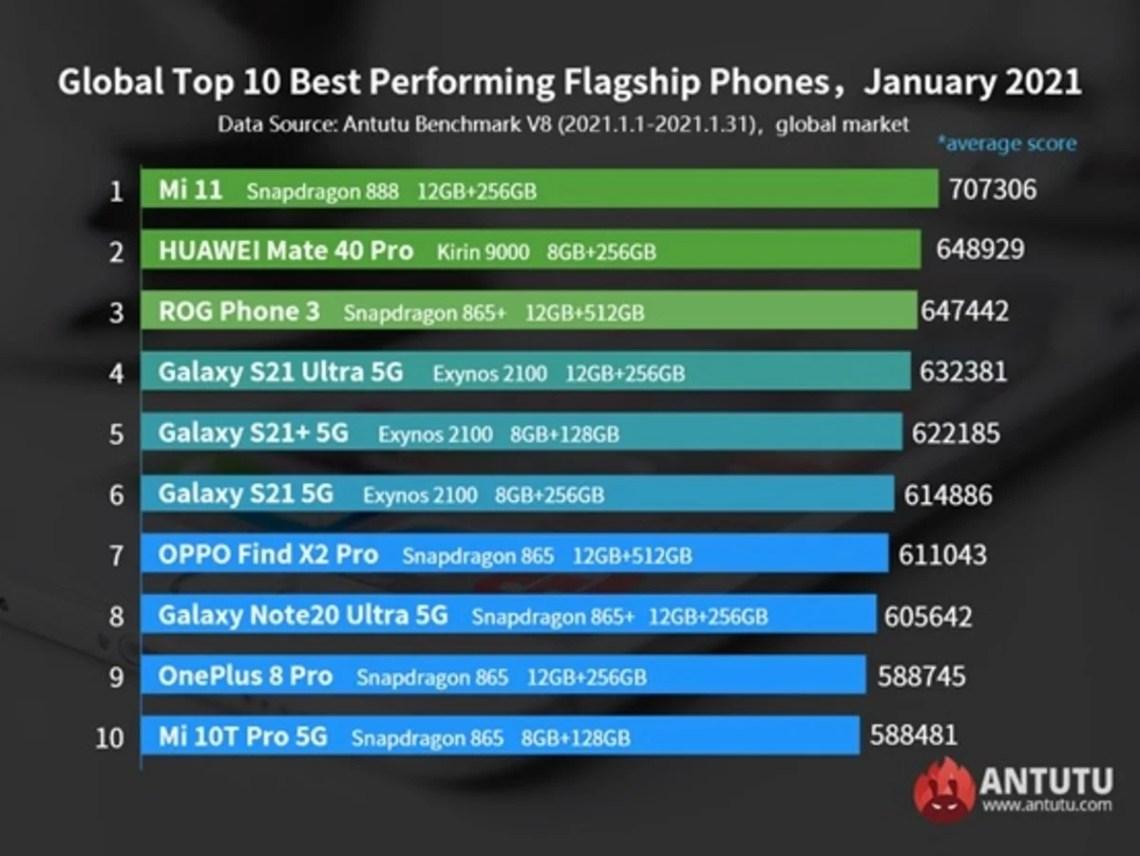 Los móviles más potentes del mercado en Enero de 2021, según AnTuTu