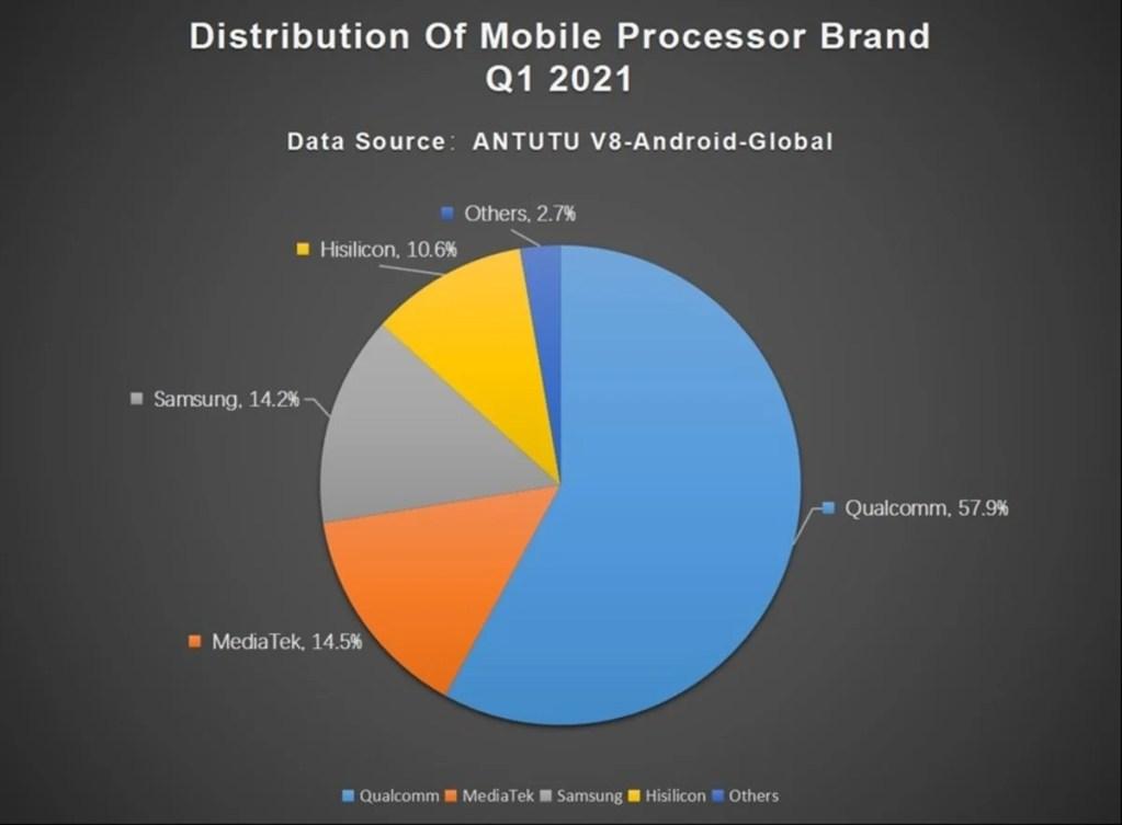 El smartphone perfecto, según AnTuTu