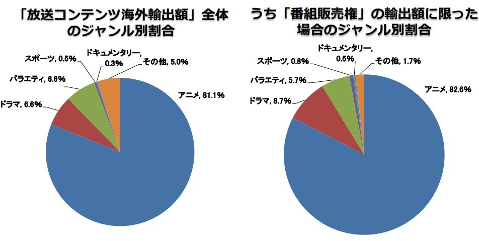 Anime Comprises 80% of Broadcast Exports from Japan