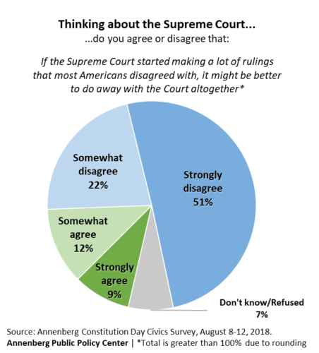 "Chart showing the percent of people who agree or disagree with the statement that: ""If the Supreme Court started making a lot of rulings that most Americans disagreed with, it might be better to do away with the Court altogether."" 2018 Annenberg civics knowledge survey."