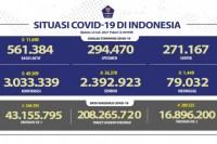 Pasien COVID-19 sembuh bertambah 38.988 orang, meninggal 1.566 orang