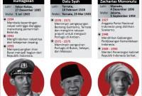 Gambar Pahlawan Indonesia Dan Biografinya
