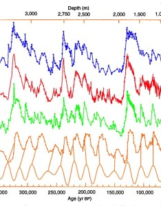 Years of ice core data from vostok antarctica research station current period is also basics rh antarcticglaciers