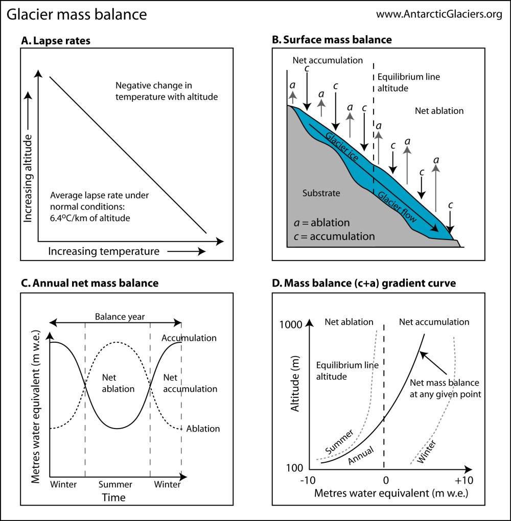 medium resolution of principles of glacier mass balance