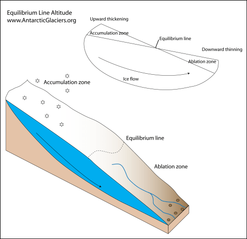 small resolution of equilibrium line altitudes in a hypothetical glacier