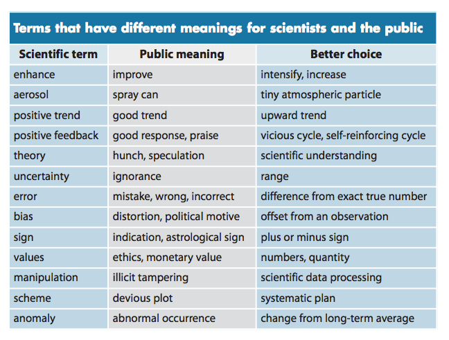 Table from Somerville and Hassol, 2011. What scientists say, and what they mean.