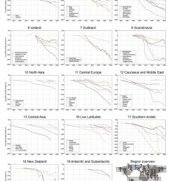 selection of long term cumulative glacier length changes as compiled from in situ measurements  [ 774 x 1024 Pixel ]