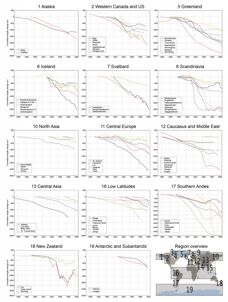 hight resolution of selection of long term cumulative glacier length changes as compiled from in situ measurements