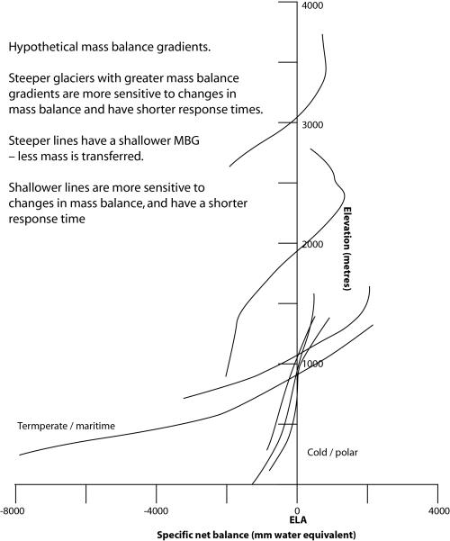 small resolution of mass balance gradients