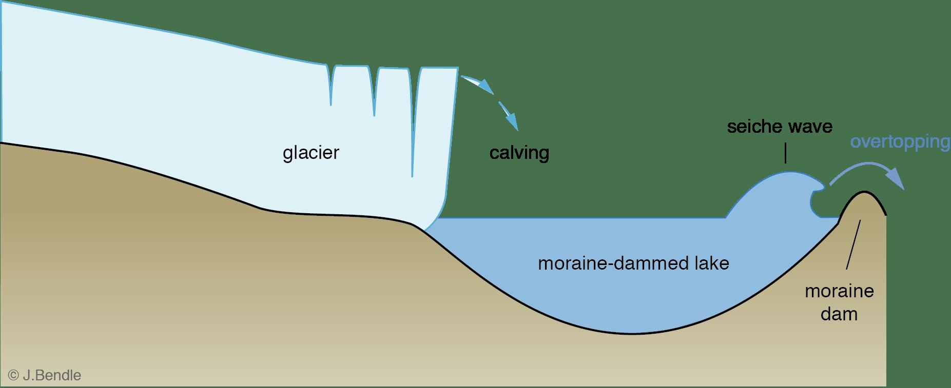 hight resolution of diagram of lake