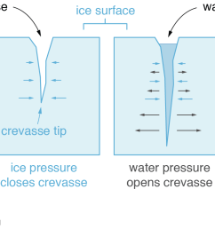 crevasses often open up due to extending glacier flow that causes the ice to stretch or be pulled apart in a water free crevasse the weight of ice  [ 1407 x 778 Pixel ]