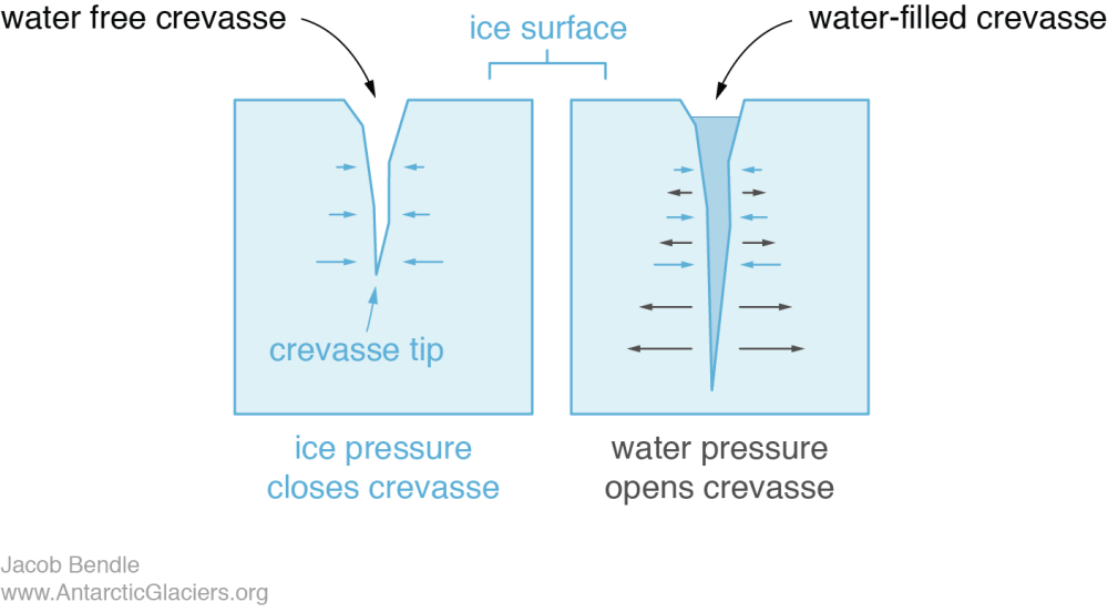 medium resolution of crevasses often open up due to extending glacier flow that causes the ice to stretch or be pulled apart in a water free crevasse the weight of ice