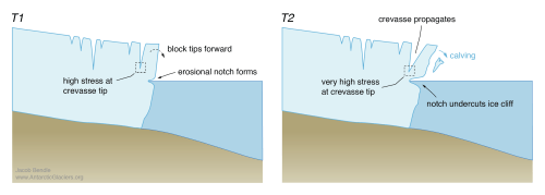 small resolution of melting at or below a lake waterline can erode a notch into a terminal ice cliff t1 as the notch grows over time the ice cliff becomes unstable and