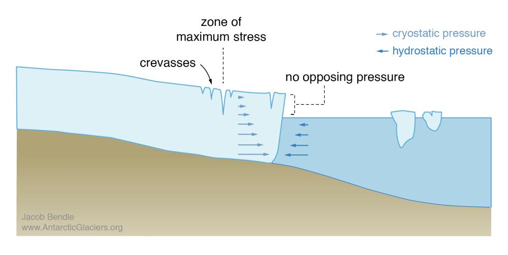 medium resolution of force imbalance at terminus