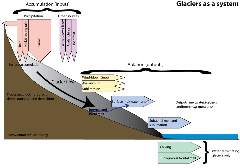 medium resolution of the glacier as a system inputs are largely from precipitation and also from wind blown snow and avalanches the glacier loses mass ablates mainly by the