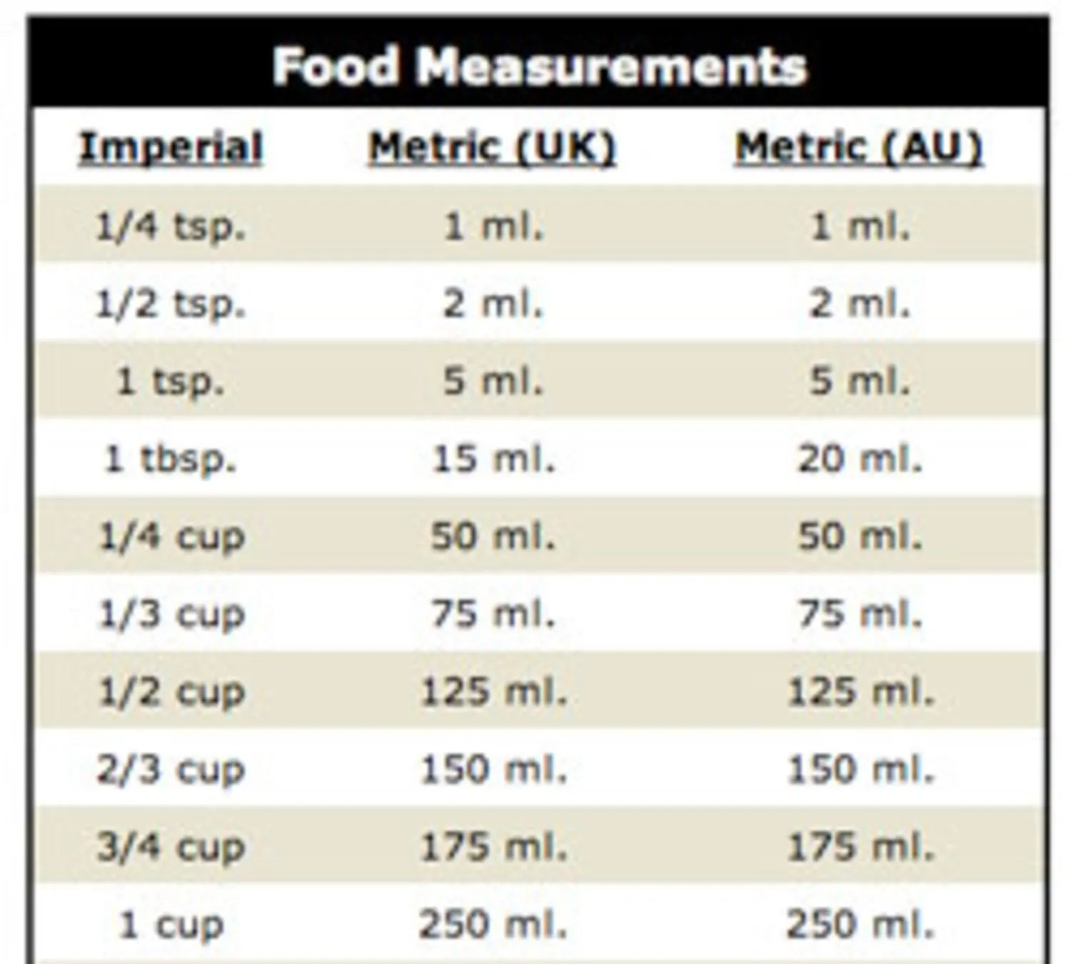 How Do I Convert My Recipes To The Metric System Good