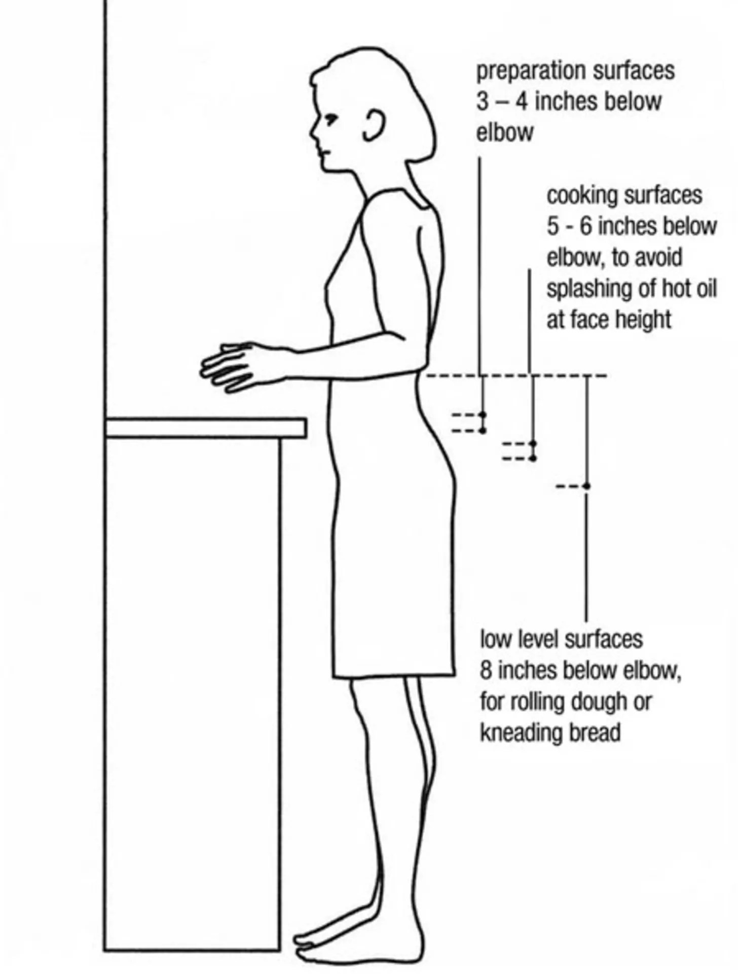 Kitchen Design By The Numbers 6 Key Measurements