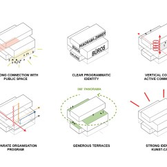 Simple View Of Reading Diagram How To Make A Process Berlin Kunst Campus Barcode Architects Archinect