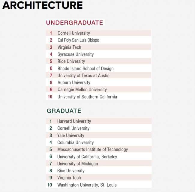 Bachelor Of Architecture Schools [peenmedia]