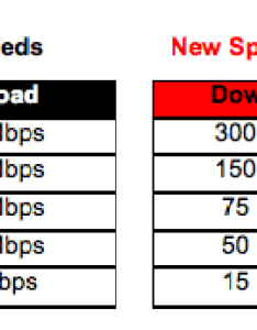 Faster than your router verizon doubles fios speeds to mbps also rh arstechnica