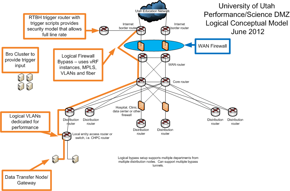 Network Diagram With Ids Network Ids & Ips Deployment Strategies